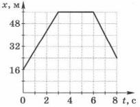 Определите по графику модуль средней скорости движения тела за первые 4 с. 1 вариант 3 задание
