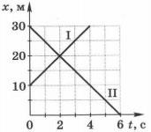 Графики зависимости координат этих тел от времени 1 вариант 4 задание