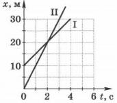 Графики зависимости координат этих тел от времени 2 вариант 4 задание