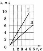 График пути от времени 1 вариант