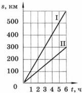 графики зависимости пройденного пути от времени