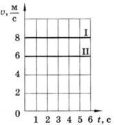 график зависимости скорости прямолинейного движения от времени для двух тел