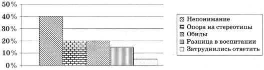 Диаграмма по результатам опроса
