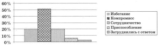 Диаграмма результаты опроса 2 вариант