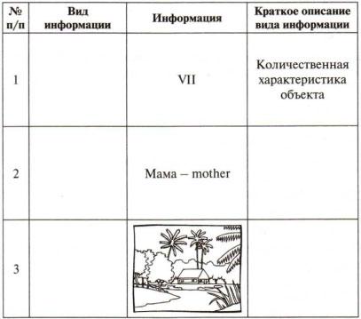 Таблица Вид информации 1 вариант