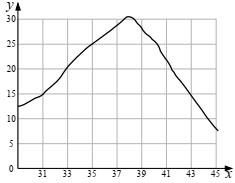 График зависимости скорости химических реакций в живом организме от температуры
