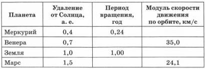 Данные о планетах Солнечной системы 1 вариант