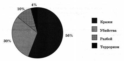 Результаты опроса (в % от числа опрошенных) 1 вариант