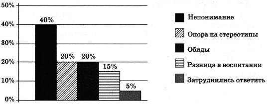 Диаграмма опроса 1 вариант