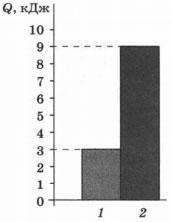 Диаграмма Значения количества теплоты, необходимого для нагревания двух веществ одинаковой массы 2 вариант