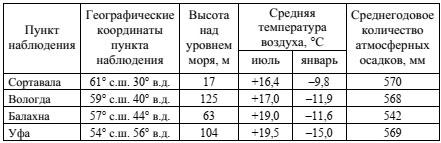 Таблица с метеоданными