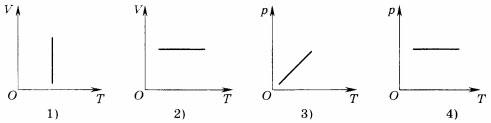 График Процесс изменения состояния газа данной массы 2 вариант