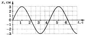 график колебаний математического маятника 1 вариант 4 задание