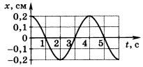 график колебаний математического маятника 2 вариант 4 задание
