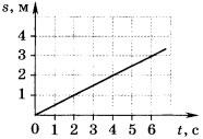 график зависимости пути, пройденного телом, от времени 1 вариант