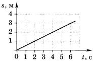график зависимости пути, пройденного телом, от времени 2 вариант