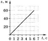 график зависимости пройденного телом пути от времени 3 вариант