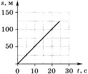 график зависимости пройденного телом пути от времени 4 вариант