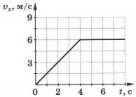 график зависимости v(t) для тела