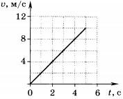 График зависимости скорости движения тела от времени 3 вариант