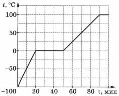график зависимости температуры вещества в сосуде от времени