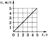График зависимости скорости от времени 1 вариант 9 задание
