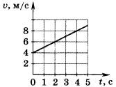 График зависимости скорости от времени 2 вариант 2 задание