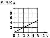 График зависимости скорости от времени 2 вариант 9 задание