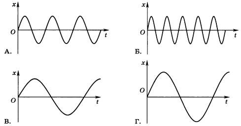 графики четырёх звуковых колебаний
