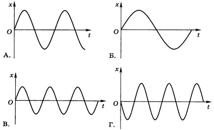 графики колебаний четырёх звучащих струн