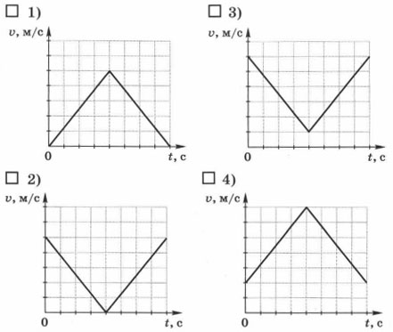 графики зависимости модуля скорости от времени 2 вариант