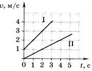 графики зависимости скорости двух тел от времени движения 1 вариант 5 задание