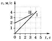 графики зависимости скорости двух тел от времени движения 2 вариант 5 задание