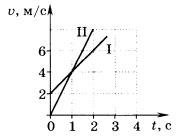 графики зависимости скорости двух тел от времени движения 3 вариант 5 задание