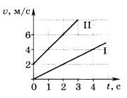 графики зависимости скорости двух тел от времени движения 4 вариант 5 задание