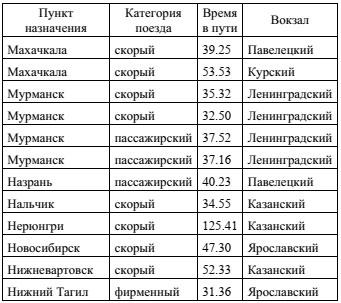 Фрагмент базы данных Отправление поездов дальнего следования