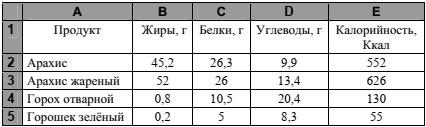 Фрагмент электронной таблицы к заданию 19