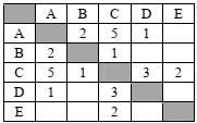 Таблица Населенные пункты