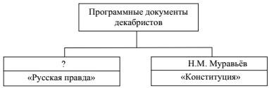 Запишите фамилию, пропущенную в схеме