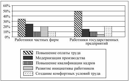 Результаты опроса (в % от числа опрошенных) в виде диаграммы.