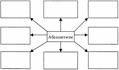 Схема Абсолютизм