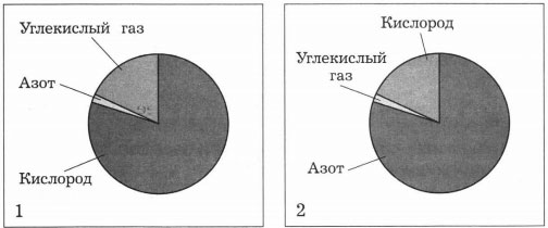 Схема газов