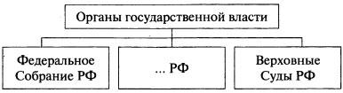 Схема Органы государственной власти