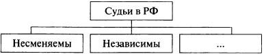 Схема Судьи РФ