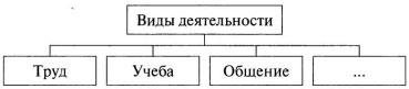 Схема Виды деятельности 1 вариант