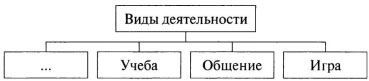 Схема Виды деятельности 2 вариант