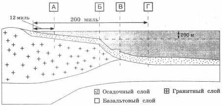 Внешняя граница подводной окраины материка