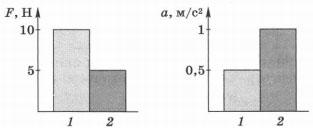 Диаграммы значения сил, действующих на тела разной массы 1 вариант