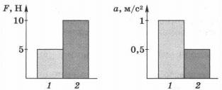 Диаграммы значения сил, действующих на тела разной массы 2 вариант