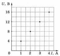 Экспериментальные точки зависимости напряжения на концах проводника от силы тока в нём